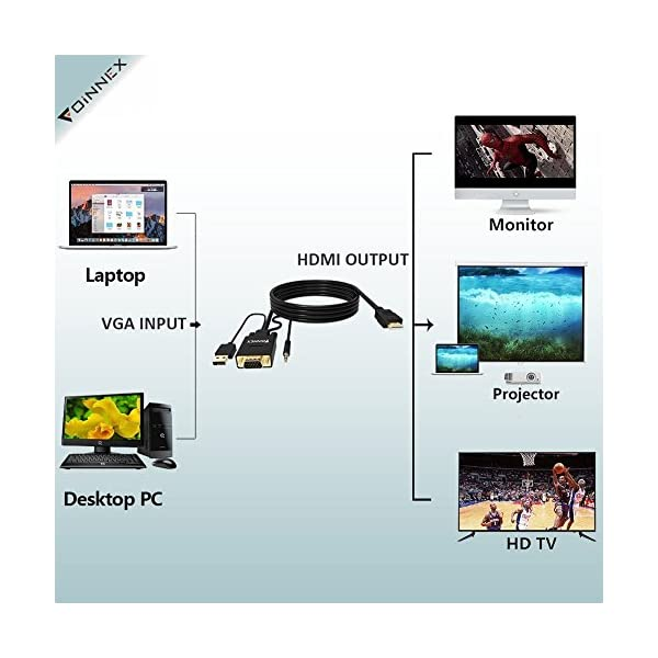 Old PC to New TV//Monitor with HDMI D-Sub,HD 15-pin to NEW Monitor,HDTV.Male to Male ,FOINNEX VGA to HDMI Converter Cable with Audio for Connecting Laptop with VGA VGA to HDMI Adapter Cable 15FT//4.5M